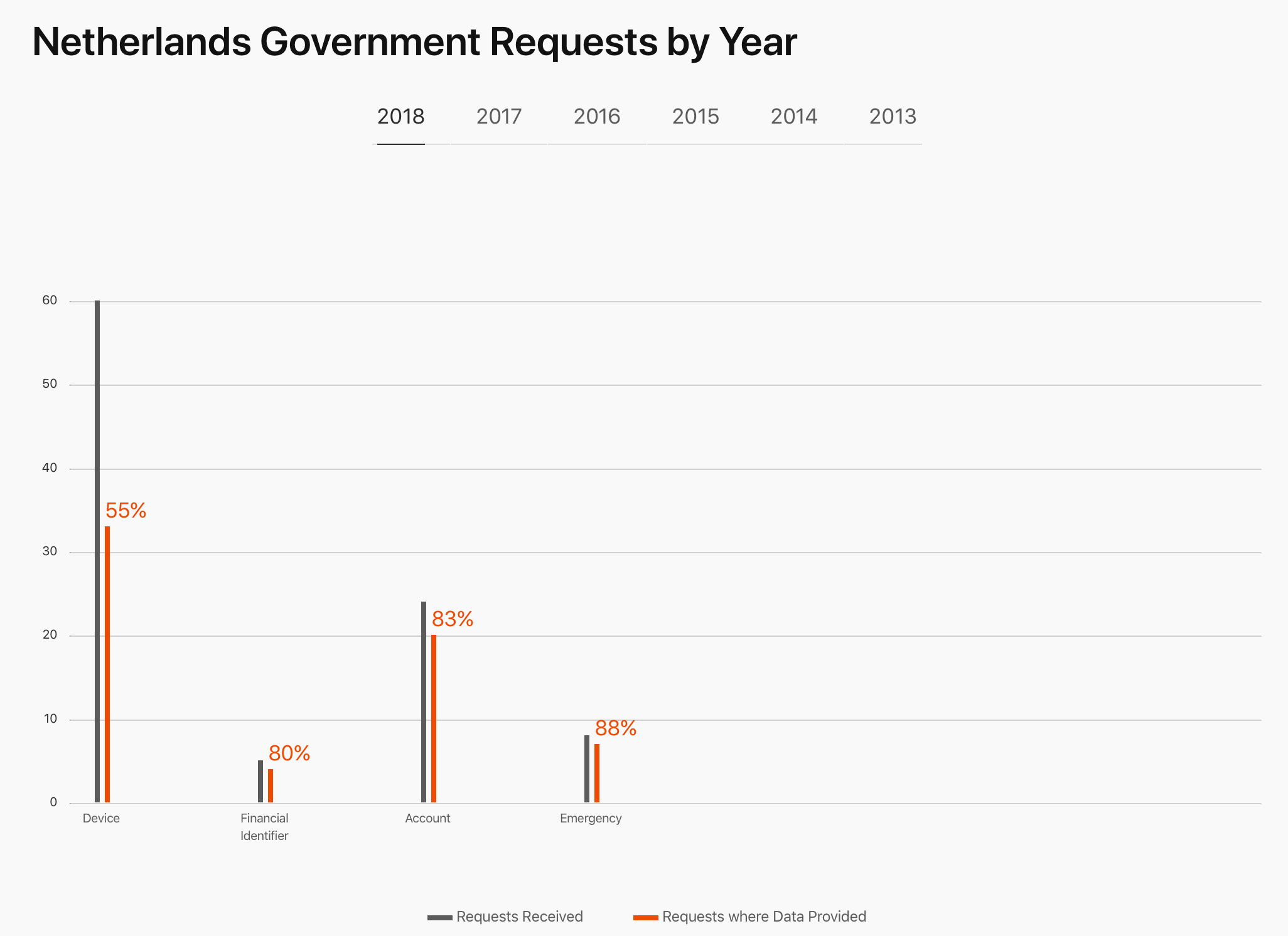 Dataverzoeken Nederland 2018