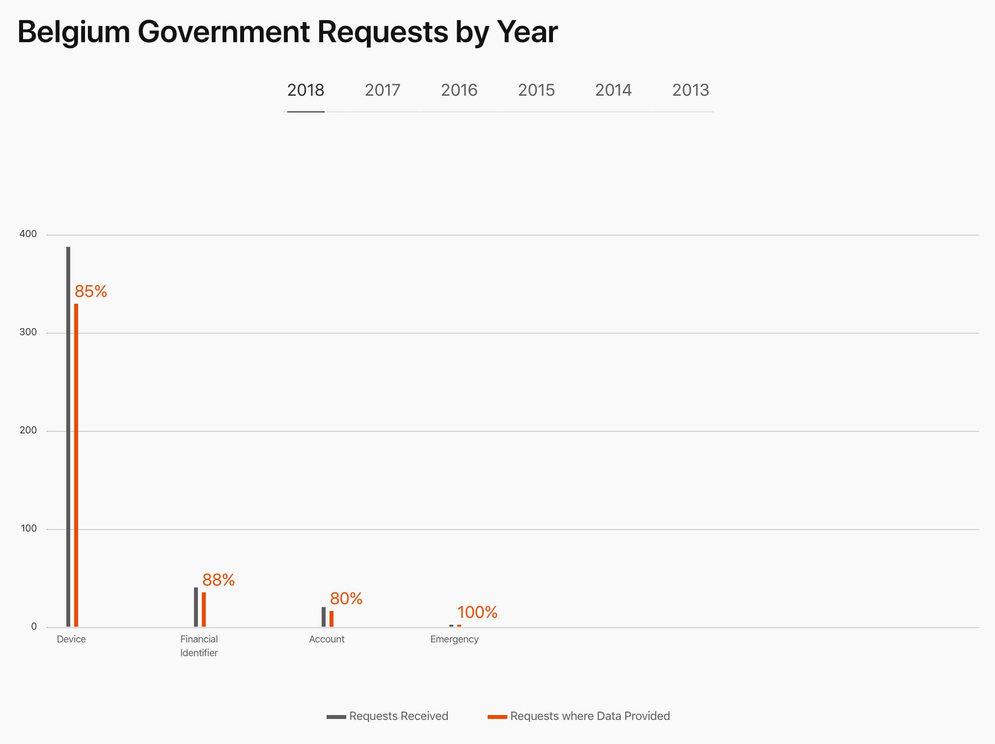 Dataverzoeken België 2018