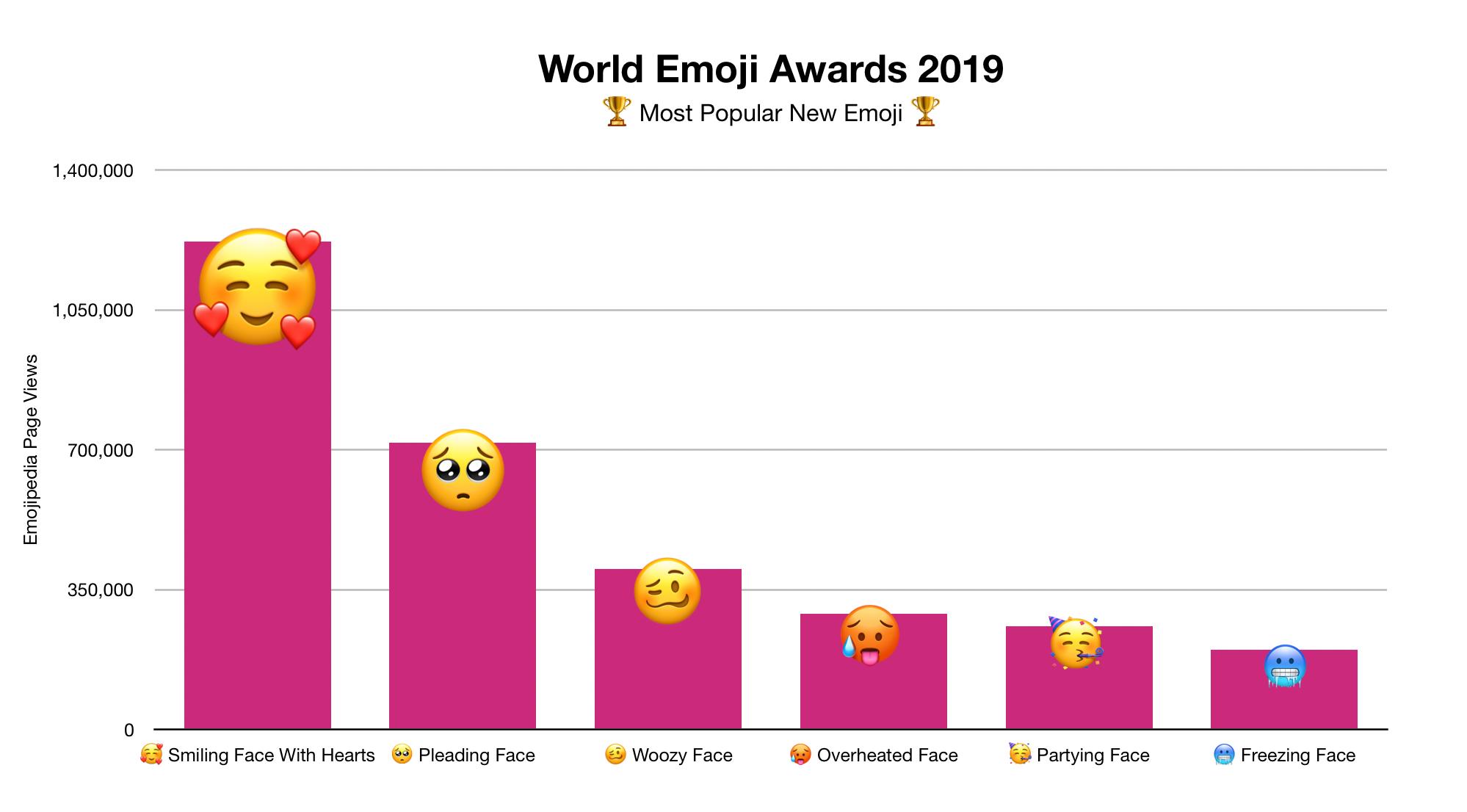 Emojipedia onderzoek meestgebruikte emoji 2019.