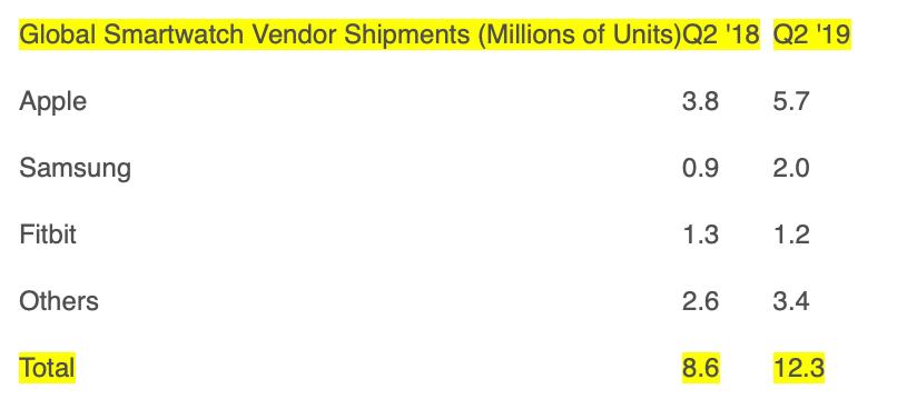 Aantallen verkochte smartwatches Q2 2019