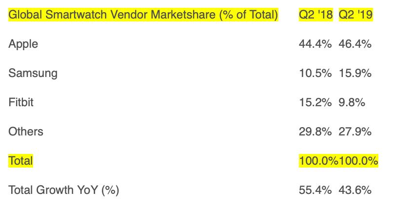 Marktaandeel smartwatches Q2 2019