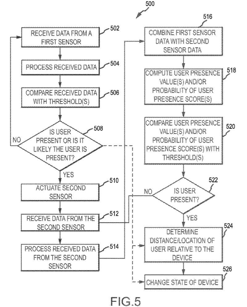 Patent van Face ID op de Mac met slaapstand.