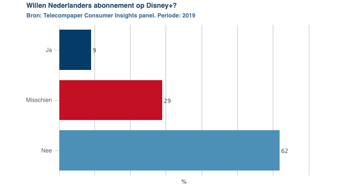Disney+ Nederland