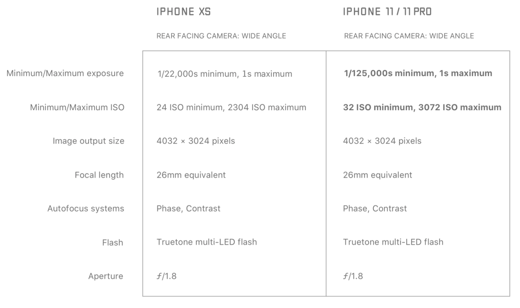 iPhone 11 camera specs