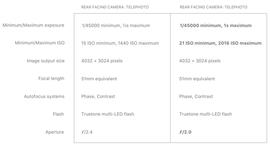 iPhone 11 camera telefotolens