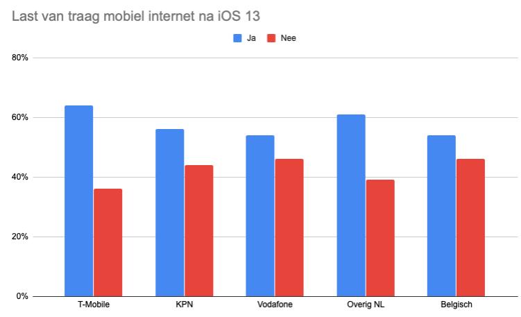Traag dataverkeer in iOS 13