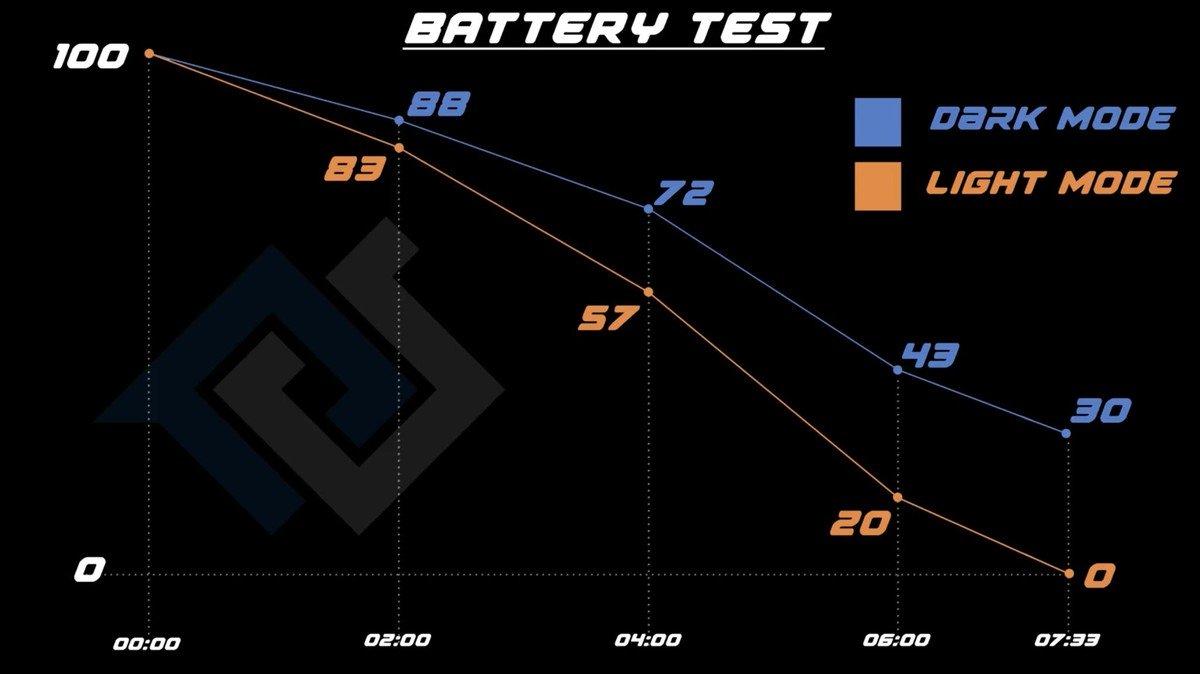 Batterijtest donkere modus