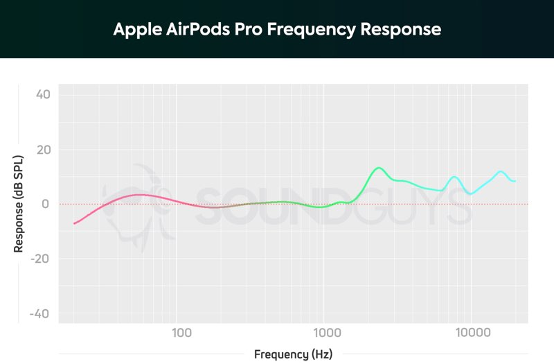 AirPods Pro frequency respons