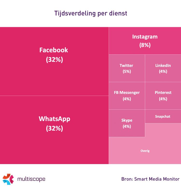 Social media tijdsbesteding 2019.
