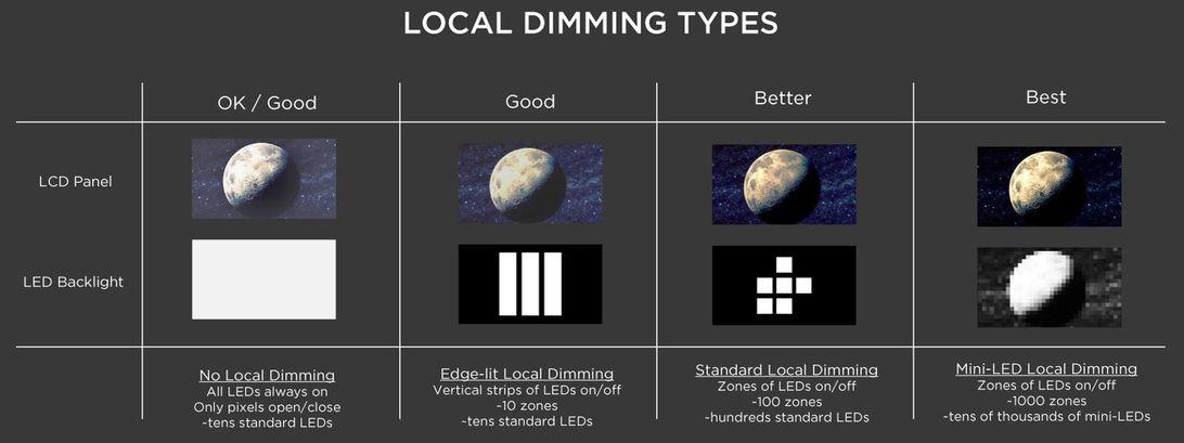 TCL mini-LED local dimming