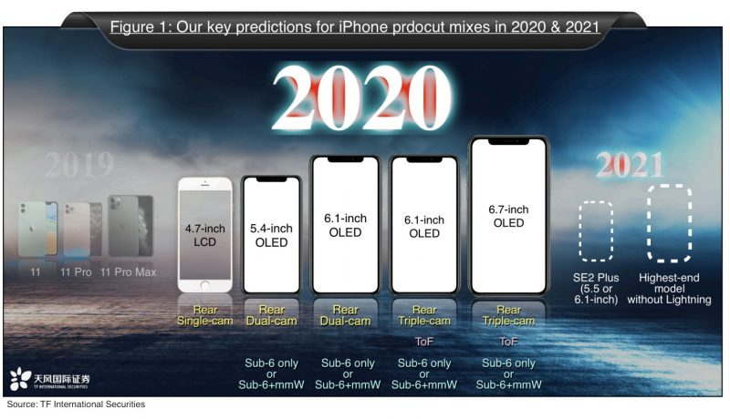 iPhone 2021 line-up Ming-Chi Kuo