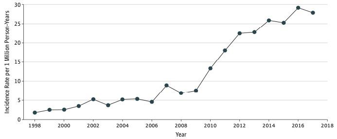 Meer gewonden sinds 2007
