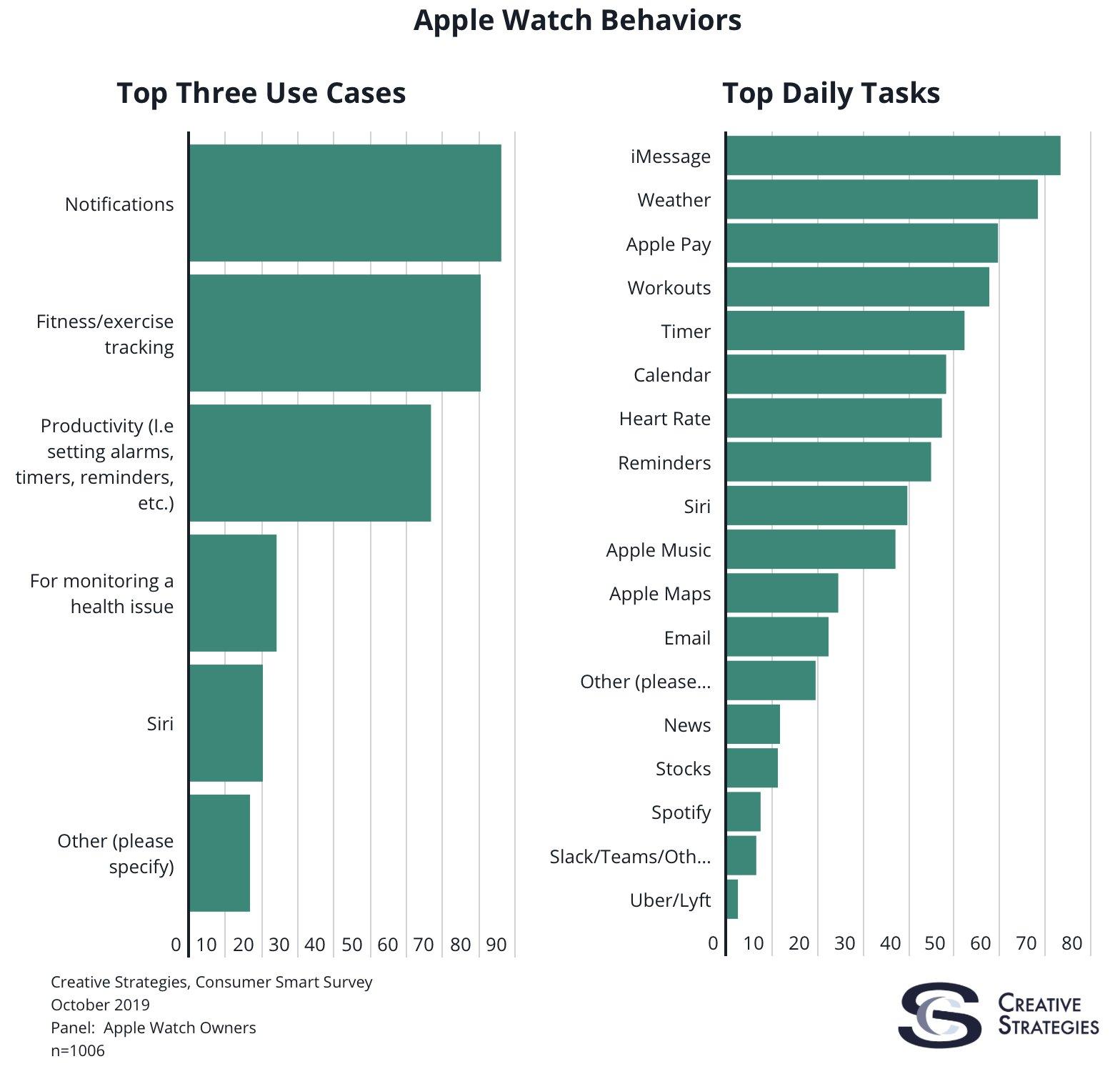 Onderzoek gebruik Apple Watch toepassingen oktober 2019.