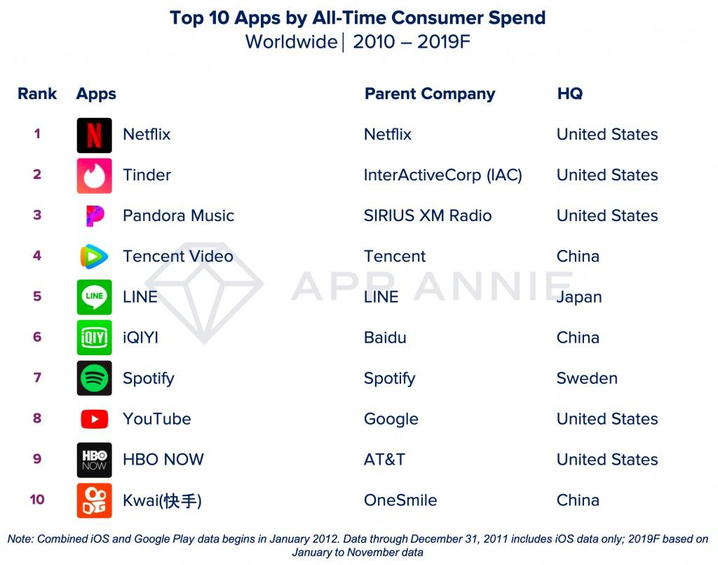 Apps meest opgeleverd van het decennium.