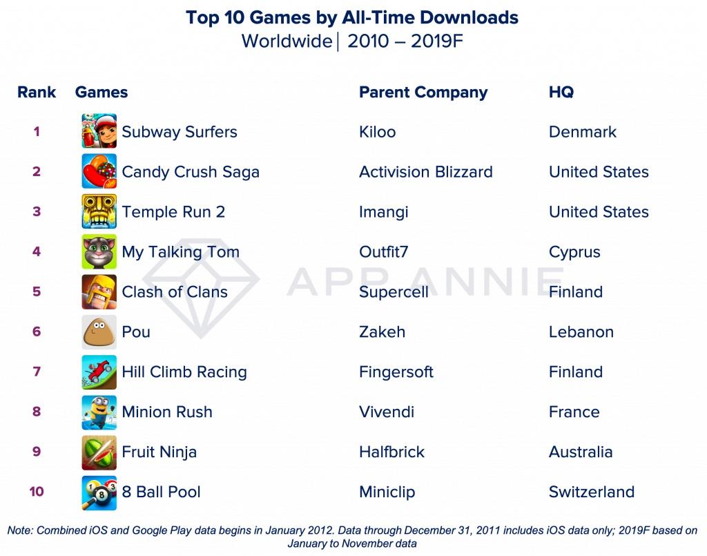 Meest gedownloade games van het decennium.