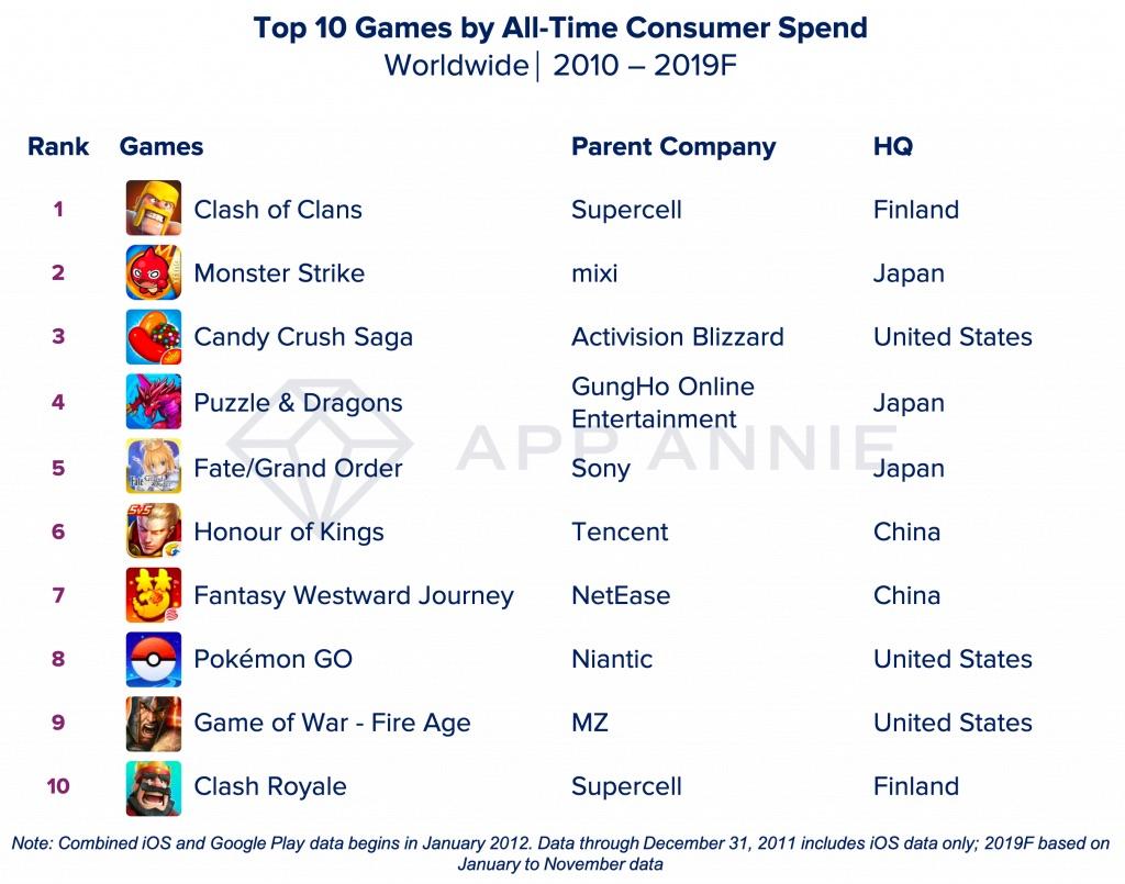 Meest opgeleverde games van het decennium.