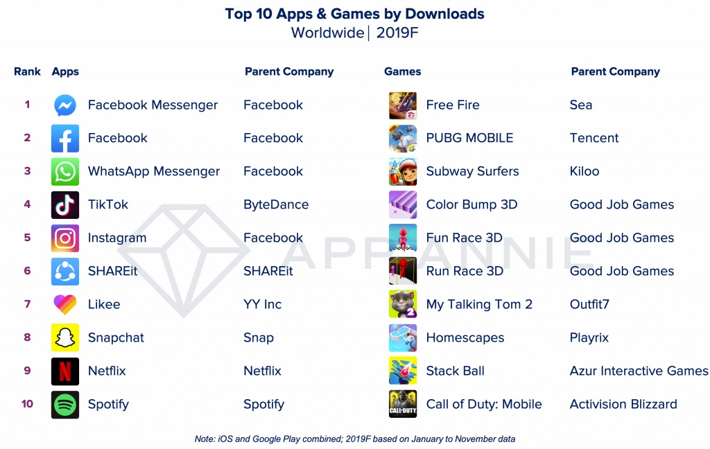 Populairste apps en games van 2019.