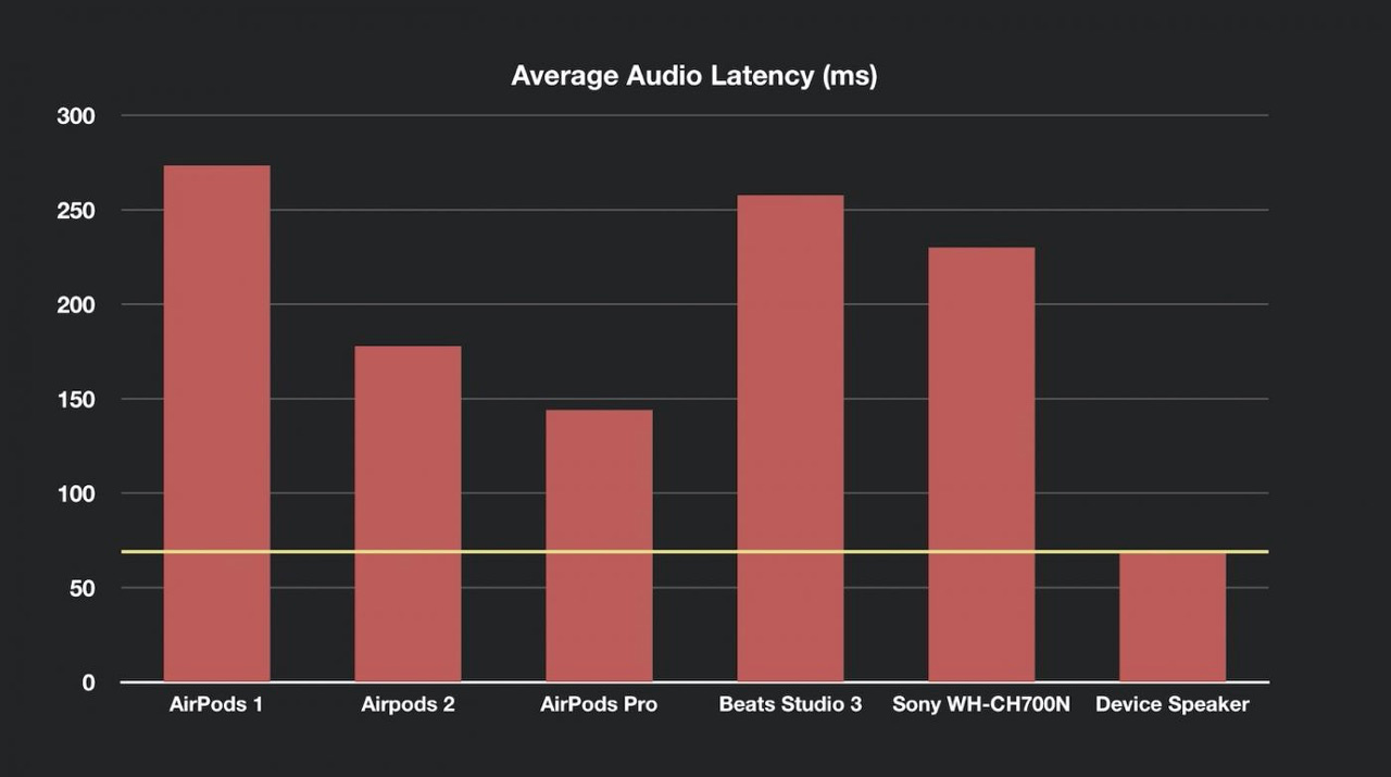 AirPods latency