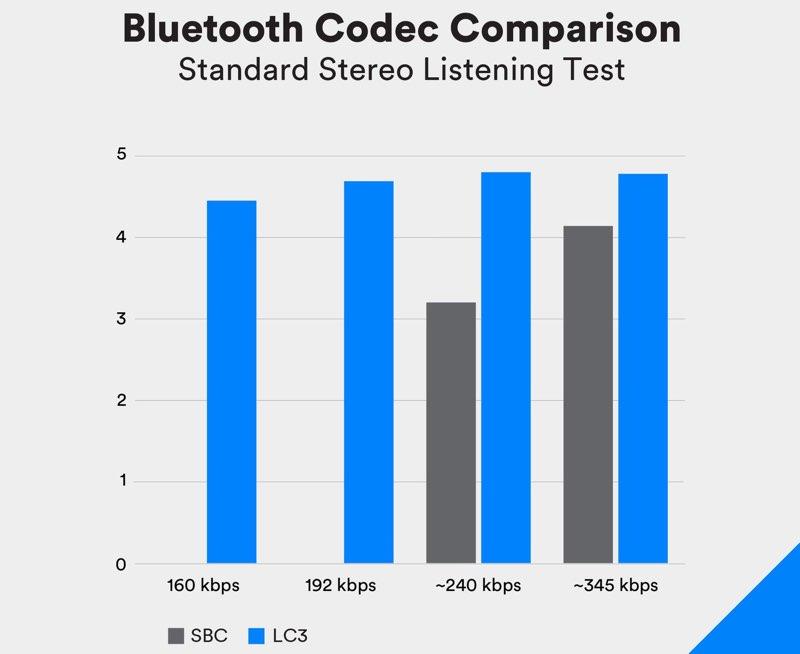 Bluetooth Codec LC3