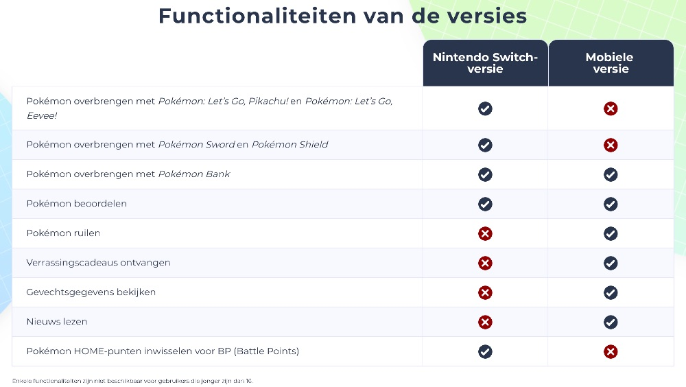 Functies in versies van Pokémon Home.