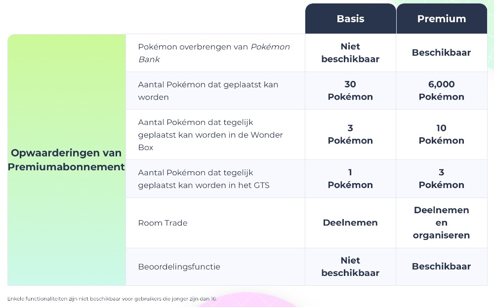 Pokémon Home Premium vs Basis.
