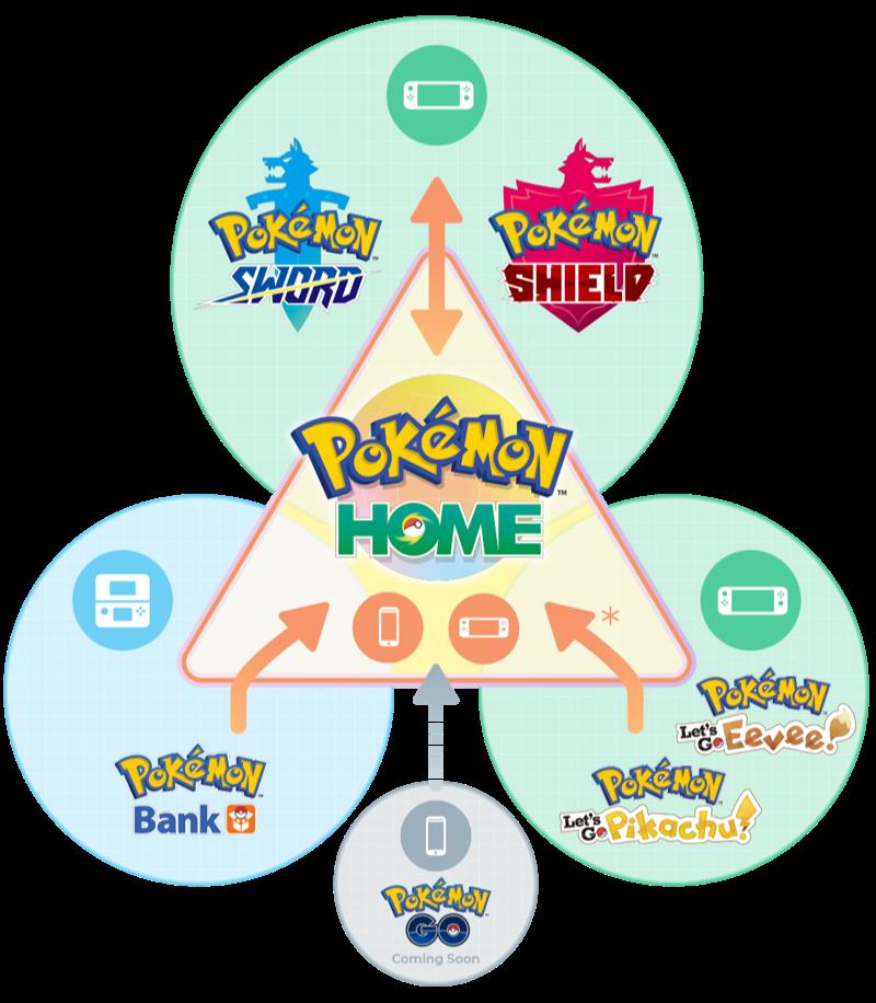 Pokémon Home geschikte games.