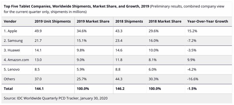 IDC iPad verkopen 2019