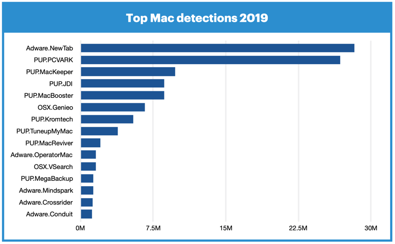 Malware Mac 2019