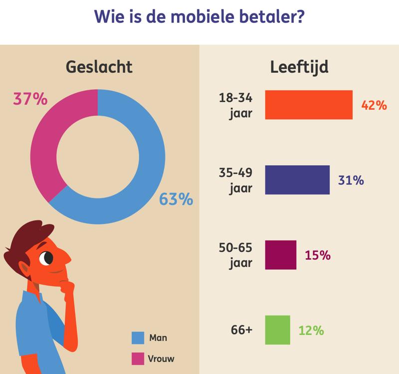 ING Digitale Monitor mobiel betalen leeftijd en geslacht