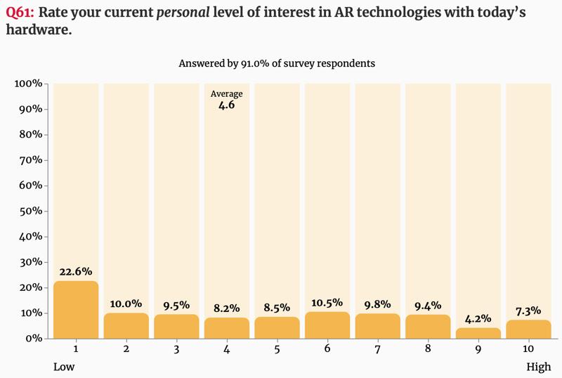 Onderzoek AR interesse