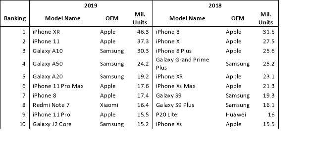 Omdia smartphoneverkopen 2019