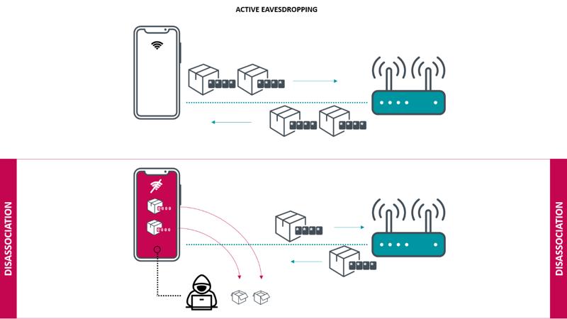 Kr00k lek in Wi-Fi-chips