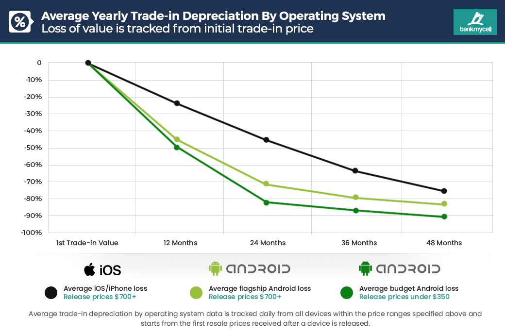 Grafiek: waardevastheid smartphones in 2019.
