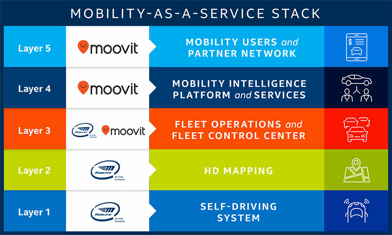 Intel Mobility as a Service