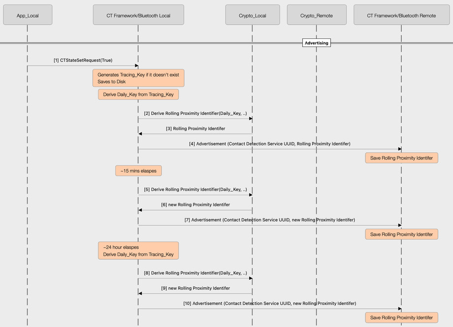 Bluetooth coronavirus workflow