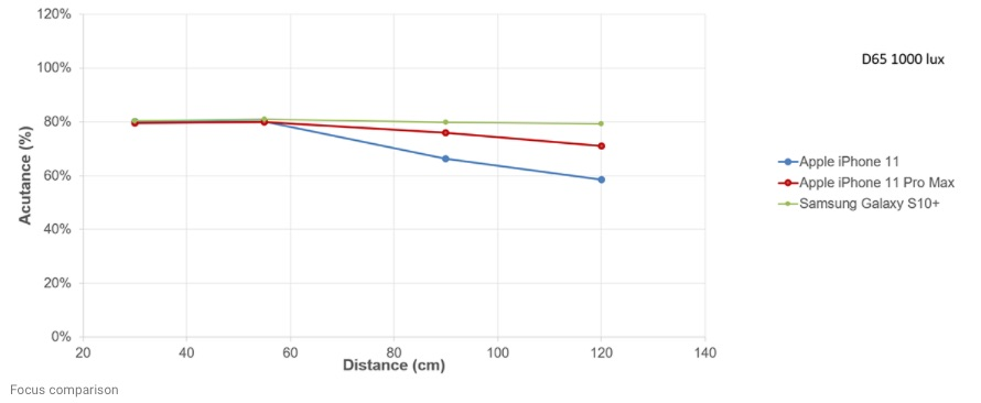 Grafiek selfiecamera test iPhone 11 met focus op afstand.