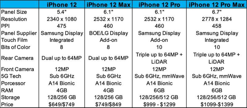 Mogelijke iPhone 12 resolutie van schermen en andere specs
