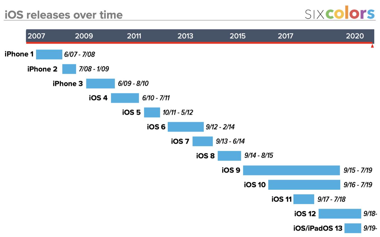 iOS releases