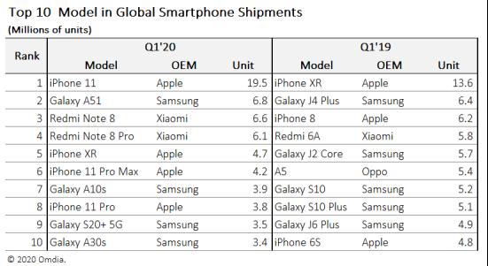 Omdia: iPhone 11 populairste smartphone Q1 2020.
