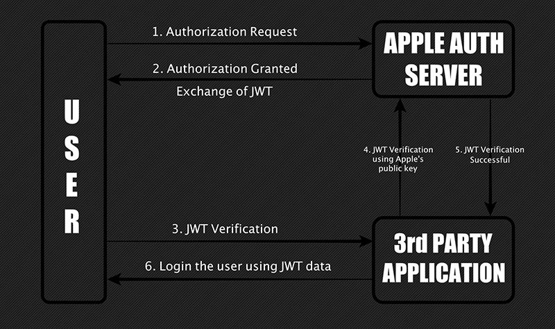 Apple authentication
