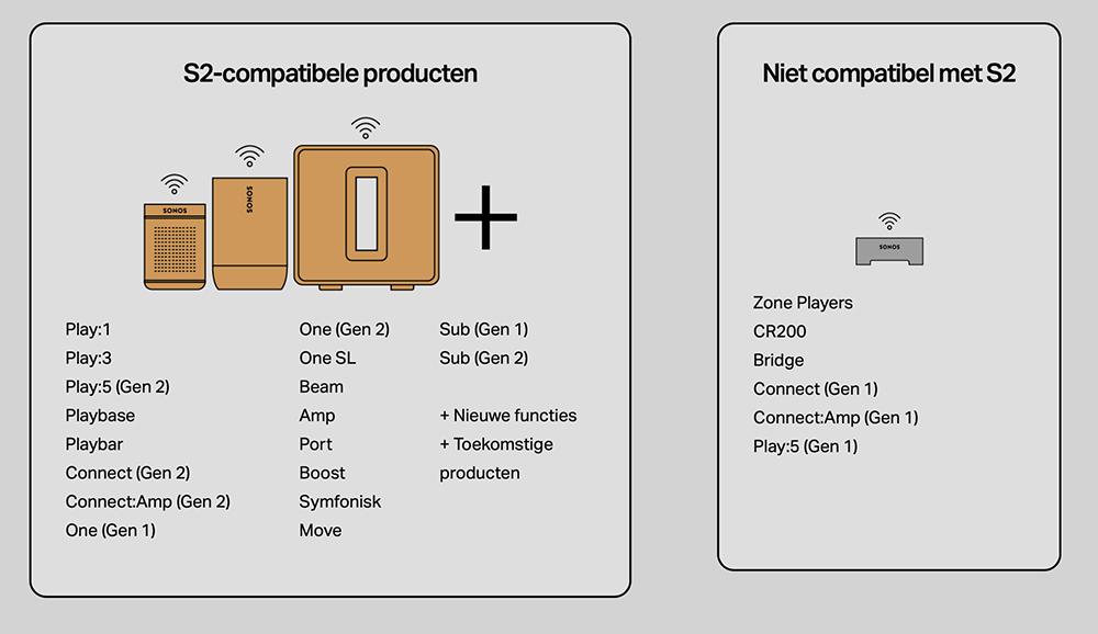 Sonos S2 speakers