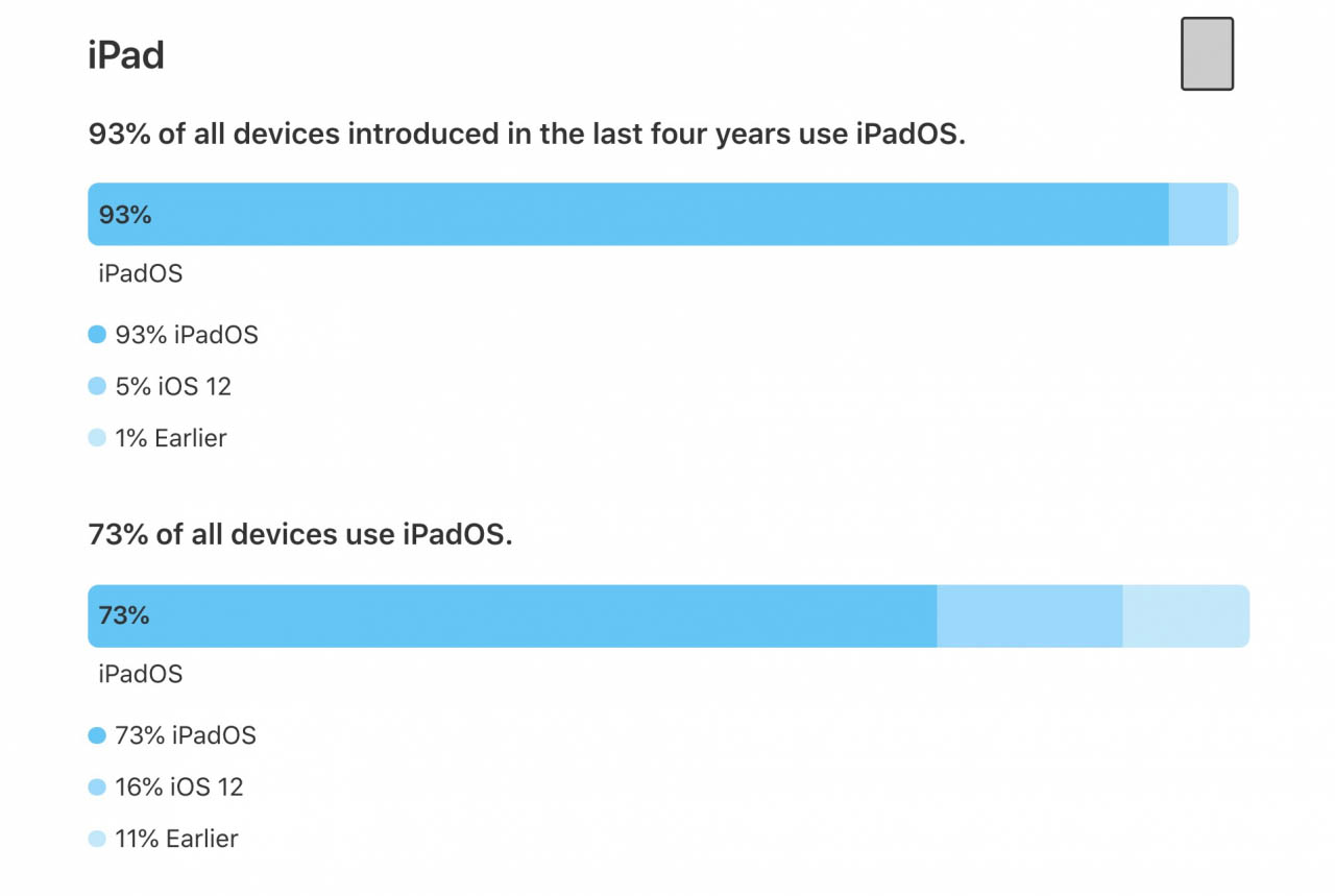 iPadOS 13 juni 2020