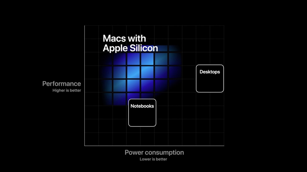 Apple Silicon grafiek