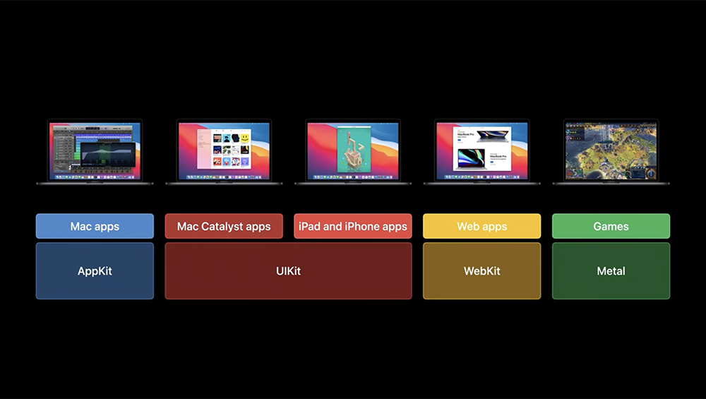 Platformen en frameworks die ze gebruiken