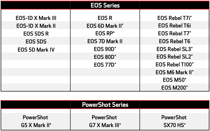 Canon EOS Webcam Utility compatibele cameramodellen