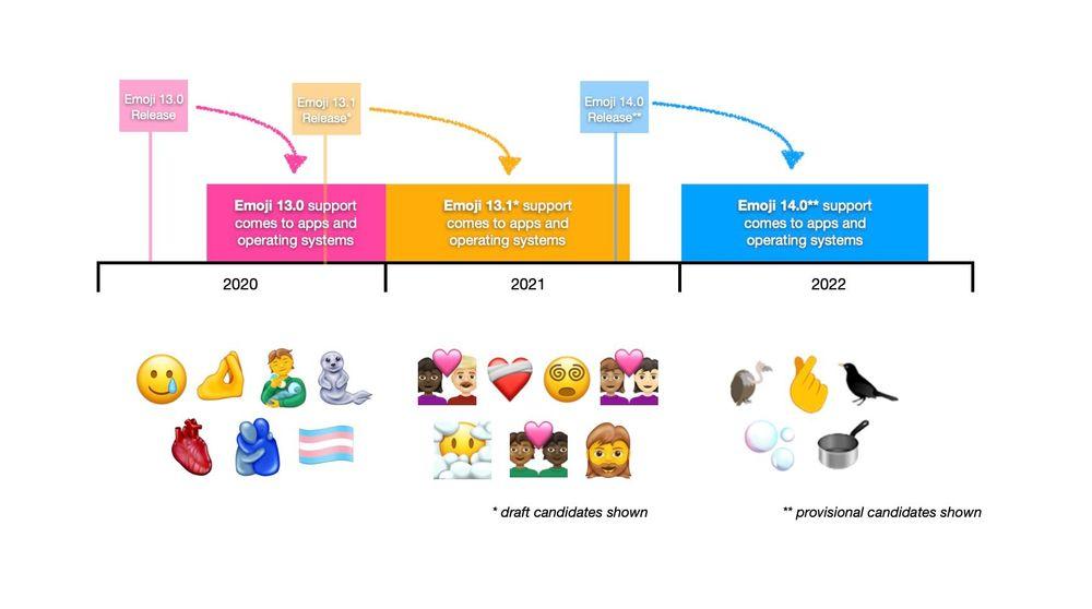 Tijdlijn emoji voor 2020, 2021 en 2022.