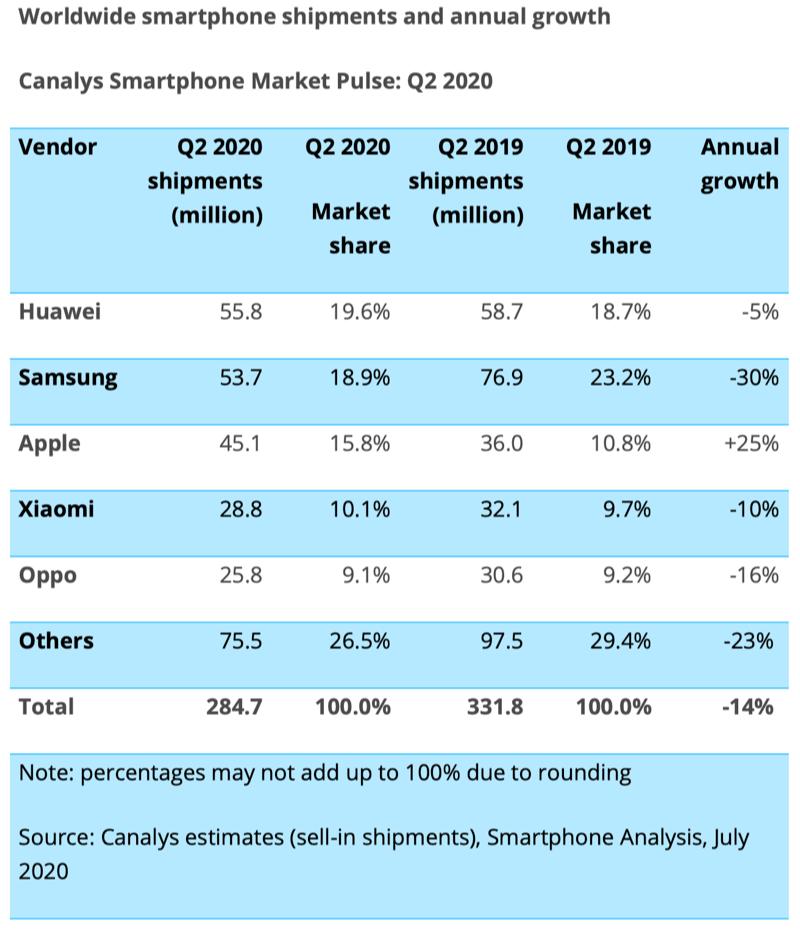 Canalys Q2-2020 aantallen smartphones.
