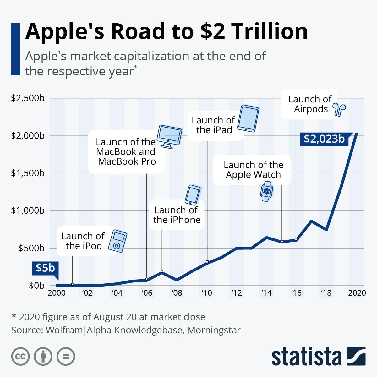 Apple 2 biljoen Statista-grafiek