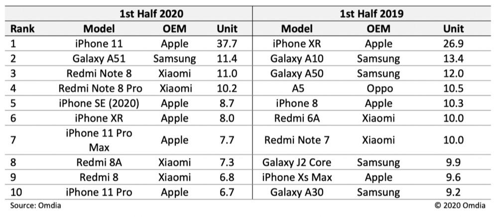 Omdia: iPhone 11 populairste toestel in eerste helft 2020.