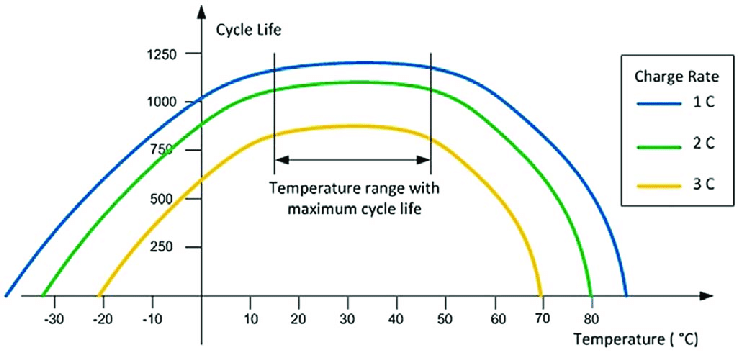 Batterijduur vs temperatuur